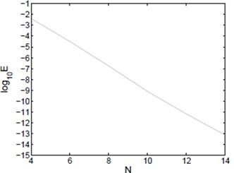 Lω-μ,-μ2 error of Example 1