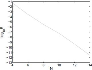 L∞ error of Example 2