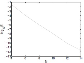 Lω-μ,-μ2 error of Example 2