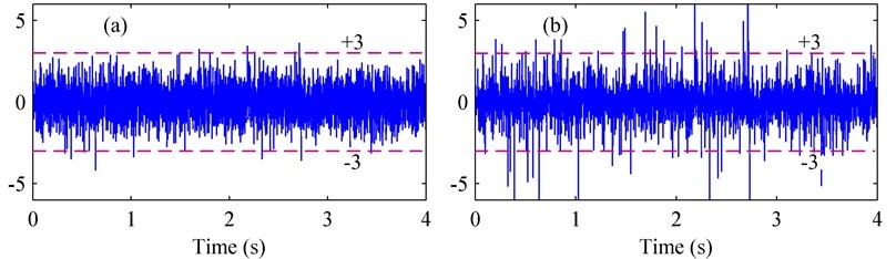 The standardized Gaussian and non-Gaussian processes: (a) Gaussian, (b) non-Gaussian (γ4=8)