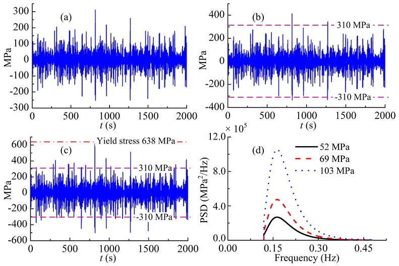 Sample time histories and the PSDs of the three broadband non-Gaussian random loadings in different RMS stress levels: (a) 52MPa, (b) 69MPa, (c) 103MPa and (d) PSDs