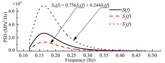 p-PSD of the non-Gaussian random loading with RMS stress level 52 MPa