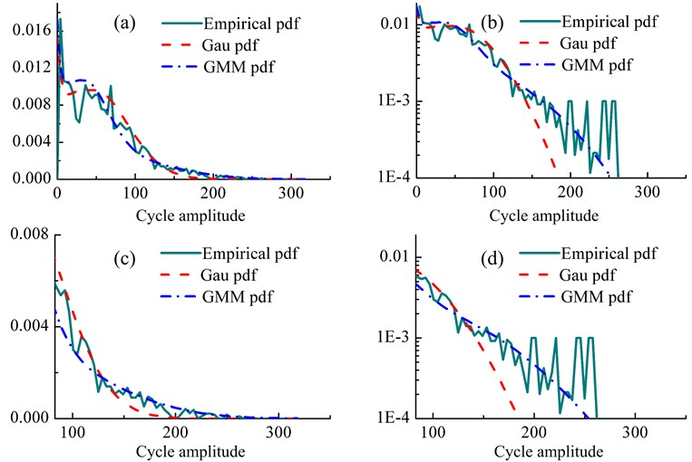 Comparison of rainflow cycle distributions based on Gaussian assumption and GMM  with empirical distribution: (a) linear scale, (b) semi-log scale, (c) close up view of large cycle  amplitude in linear scale, (d) close up view of large cycle amplitude in semi-log scale
