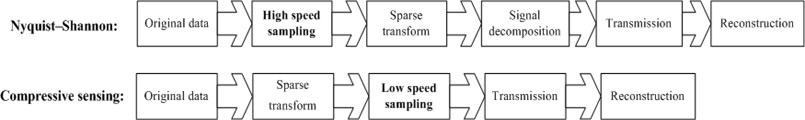 Data transmission comparison of CS and Nyquist-Shannon