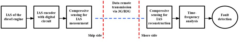 The CS-based IAS signal remote transmission scheme