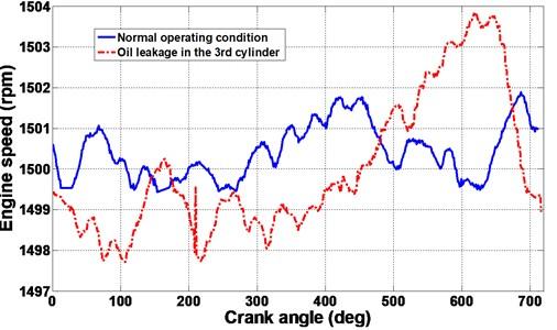 Reconstruction IAS signals after CS data remote transmission