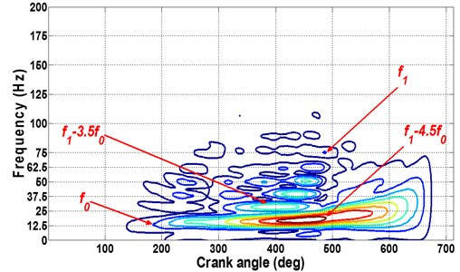 Fault recognition: a) normal and b) oil leakage