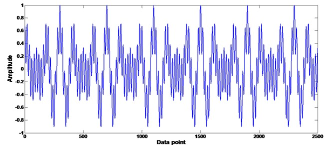 Comparison of CS and Nyquist–Shannon in signal sampling: a) Nyquist–Shannon, b) CS