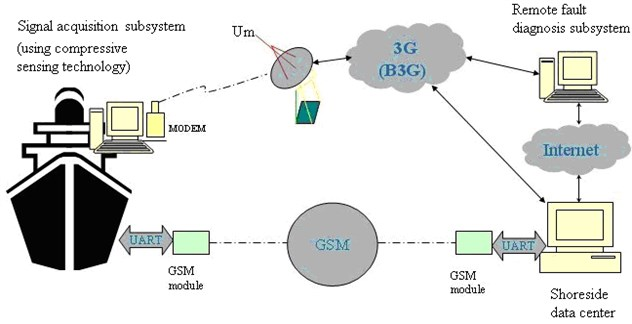 The overall design of the remote CMFD system