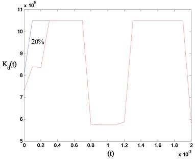 Stiffness changes in gear mesh stiffness model