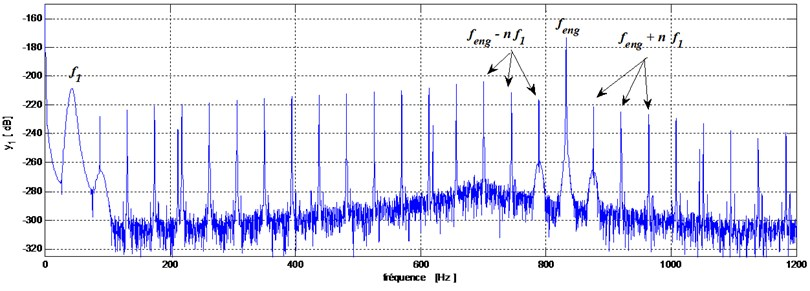 Pinion-bearing responses in the frequency domain
