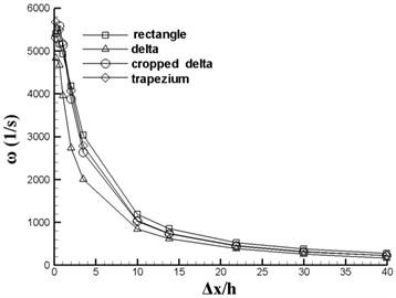 Vortex comparison of VGs