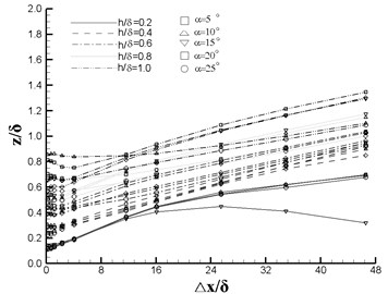 Vortex comparison of orthogonal design