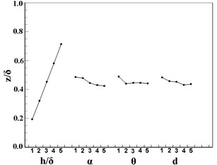 Tendency chart of VGs: a) y/δ; b) z/δ; c) p*; d) ω; e) drag