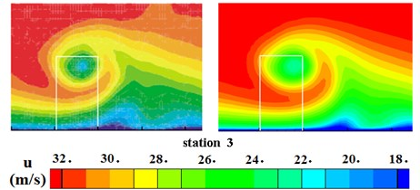Comparison of mean velocity contours at 3 stations downstream of VG for θ=16°
