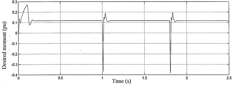 a) Desired rotor speed and b) desired moment of induction motor