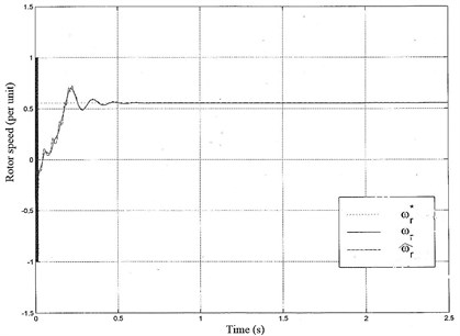 Rotor speed waveform of sensorless control;  ωr: real rotor speed, ω^r: estimated rotor speed, ωr*: reference rotor speed