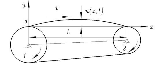 The transverse vibration model of synchronous-belt transmission