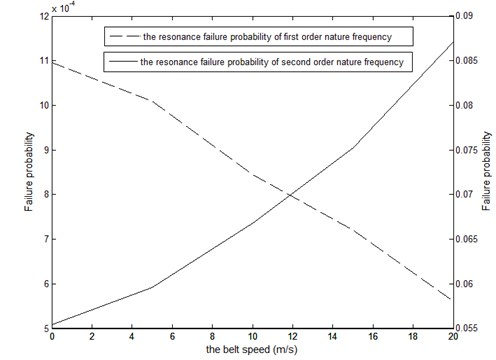 The curves of synchronous-belt speed and the failure  probability of synchronous-belt transmission