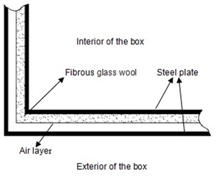 Schematic diagram of the reverberation  box wall structure