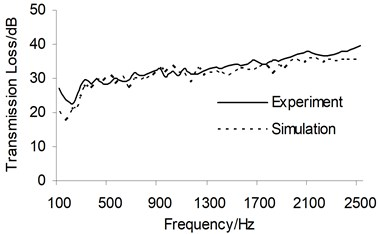 Sound transmission loss comparison between the simulation and experiment