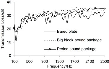 Sound transmission loss comparison of different sound package structures