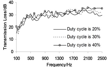 Sound transmission loss under different duty cycles