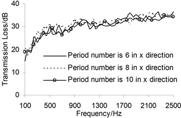 Sound transmission loss under different period numbers