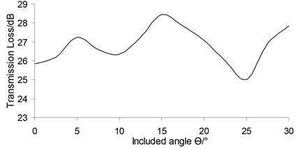 Varying curve of the total sound transmission loss with the included angle θ
