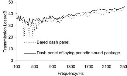 Comparison between the sound transmission loss before and after optimization