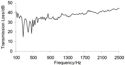 Equal-bandwidth TL curve of the dash panel