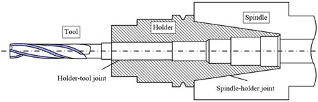 Local sectional drawing of spindle-holder-tool joints