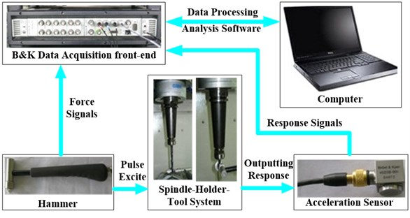 The test system