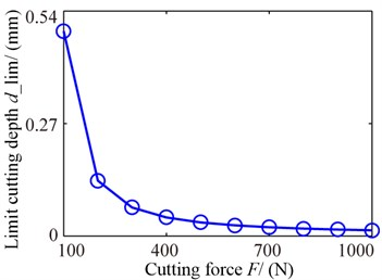 Stability influence rules of cutting forces