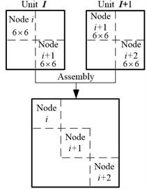 Schemes of adjacent unit assembly