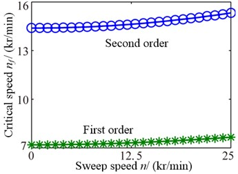 Stability influence rules of sweep speeds