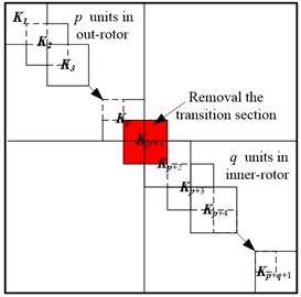 Schemes of parallel rotors assembly