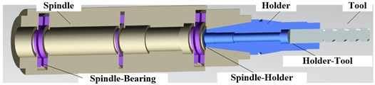 Sectional drawing of spindle system
