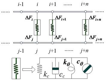 The distribution-spring model of spindle-holder joint
