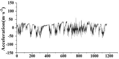 Vibration signals