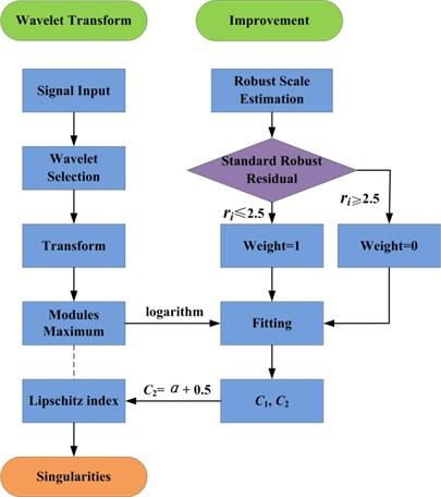 Analysis process of pump valve vibration signal based on singularity analysis