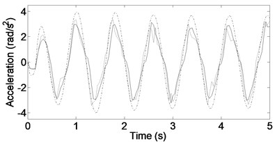 Vehicle acceleration responses for input frequency ω=8rad/s. ––––––– DSKY, - - - - - TSKY, -∙-∙-∙-∙- Passive