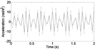 Vehicle acceleration responses for input frequency ω=69rad/s. ––––––– DSKY, - - - - - TSKY, -∙-∙-∙-∙- Passive