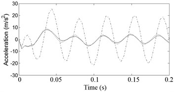 Vehicle acceleration responses for input frequency ω=140rad/s. ––––––– DSKY, - - - - - TSKY, -∙-∙-∙-∙- Passive