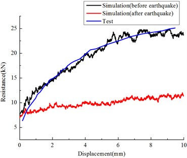Lateral ballast resistance (before and after earthquake)