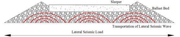 Transportation of lateral seismic wave in ballast bed under earthquake