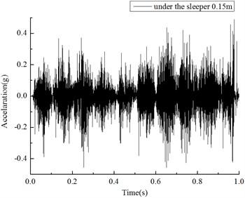 Acceleration under sleeper 0.15m (5Hz, 0.5g, 1s input)