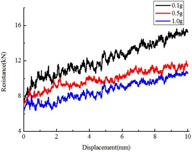 Influence of vibration amplitude