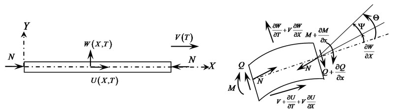 Model of axially moving Timoshenko beam under compressive load