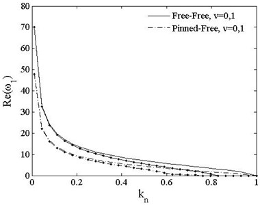 The 1st dimensionless complex frequency of PSDB vs. load vt=0, v=0,1. v=0--;v=1-∙-